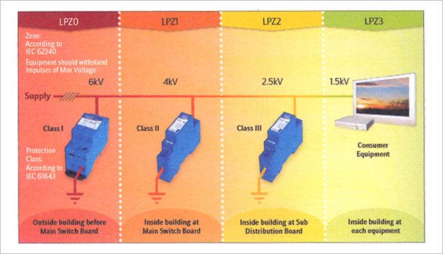 Interruptores y conmutadores eléctrico protección contra sobretensiones