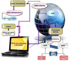 Administración de Redes y Documentación