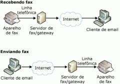 Servidor de fax